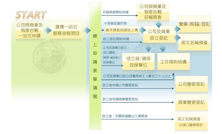 公司與商業及有限合夥一站式線上申請作業服務項目